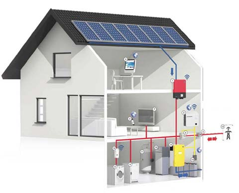 Solar Storage System - How it works